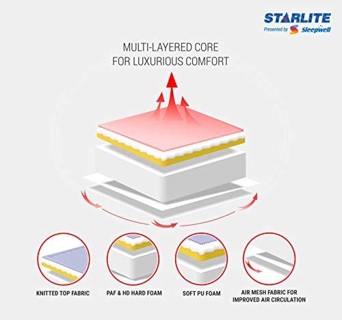 Sleepwell Starlite Discover Firm Foam Mattress (72*35*4) Image 3