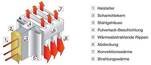 Elektro Heizkörper Paketset 4 Heizungen mit Standfüßen, Elektroflachheizungen, Elektroheizungen Schnatterer - 4