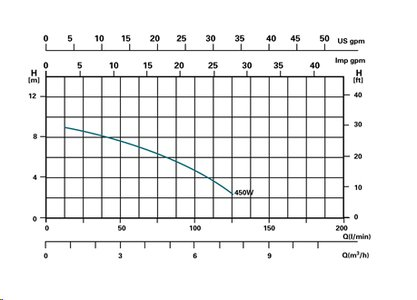 Sandfilterpumpe – Miganeo – 40200GH - 5