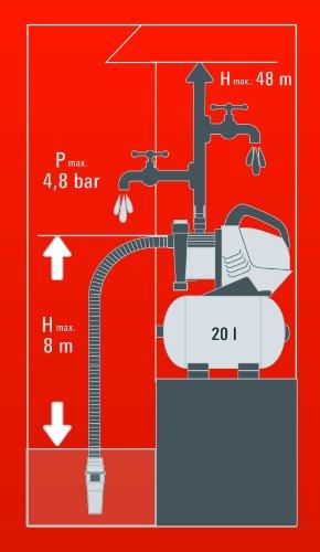 Einhell Hauswasserwerk GE-WW 9041 E (900 W, 4100 l/h, max. Förderdruck 4,8 bar, 20 l Behälter, ECO Power: mehr Fördermenge, weniger Stromverbrauch) - 12