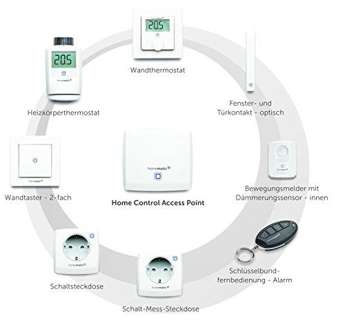 Homematic IP Starter Set Sicherheit - 13