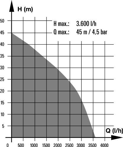 Einhell BG-WW 1136 Hauswasserwerk, 1100 Watt, 3600 l/h Fördermenge, 19,2 l Behälter, Edelstahlanschlüsse, Manometer - 10