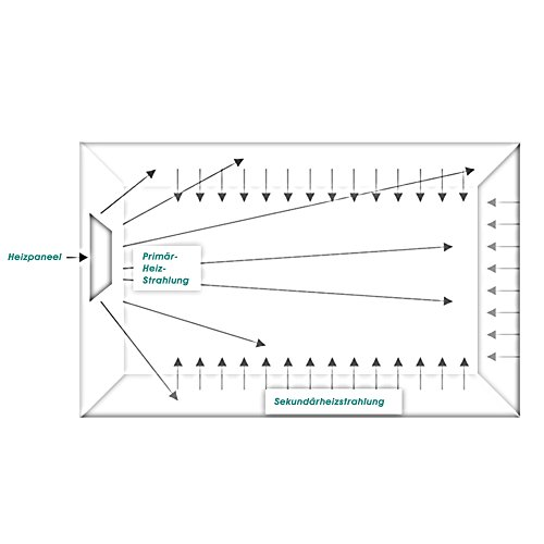 Eldstad Infrarotheizung Heizpaneel Infrarot Heizkörper Elektro Heizung 600 Watt ohne Bild 4*