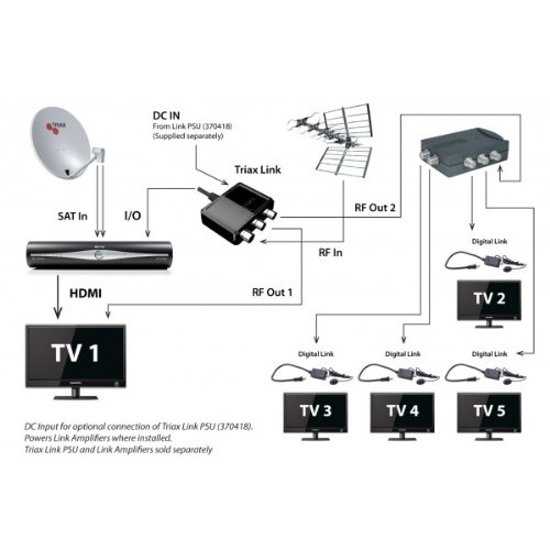 412wLJAi gL triax link rf output for sky hd box amazon co uk tv triax tri-link kit wiring diagram at aneh.co