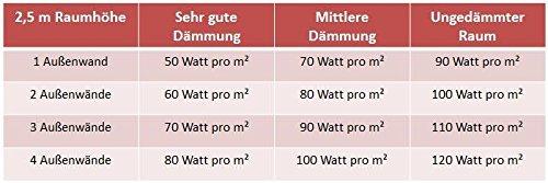 VASNER Konvi Infrarotheizung mit Thermostat 1200 Watt Hybridheizung inkl Wandmontage 2J Bild 6*