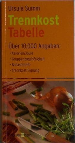 Trennkost Tabelle. Über 10.000 Angaben: Kalorien/Joule, Gruppenzugehörigkeit, Balaststoffe, Trennkost-Eignung.