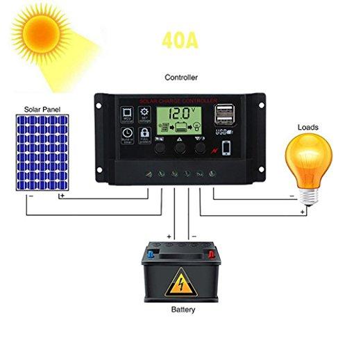 Solarladeregler,Hunpta@Solar Panel Regler Laderegler USB 40A 12V-24V mit Dual-USB-Ladegerät (Schwarz)