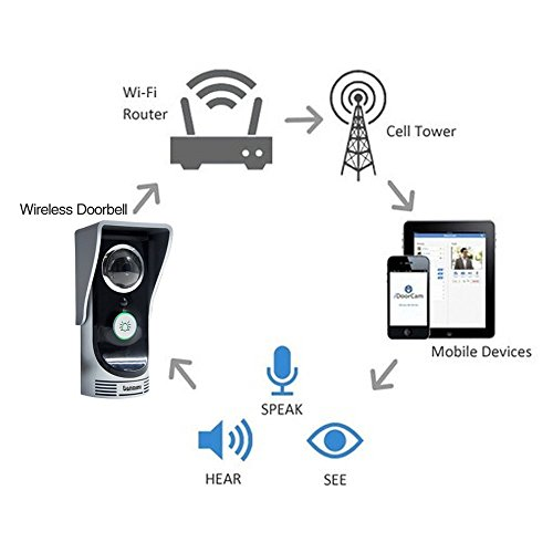 Amgaze Smartphone Wi-Fi Enabled Video Door Bell Peephole Viewer Camera 2.0 Megapixel Night Vision Intercom Doorbell for Home Security Monitoring Motion Detection