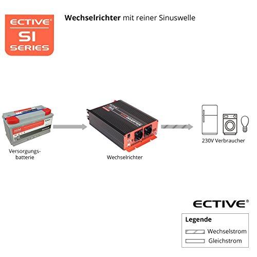 ECTIVE SI-Serie | Sinus Wechselrichter 2000W | 12V zu 230V | 7 Varianten: 300W – 3000W | 12 Volt 2000 Watt Spannungswandler DC auf AC, 12 V auf 230V Stromwandler, Inverter mit reiner Sinuswelle - 6