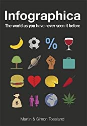 Infographica: The World as You Have Never Seen it Before