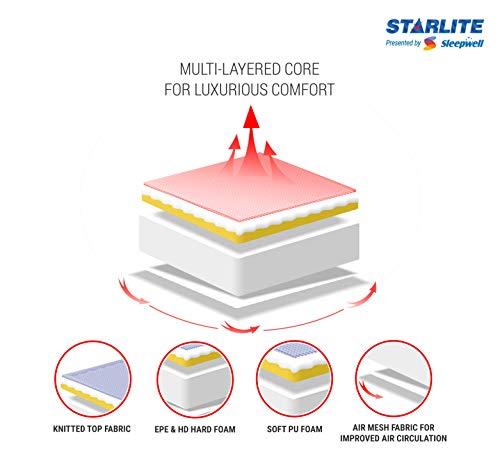 Sleepwell Starlite Discover Firm Foam Mattress (72x48x4) Image 3