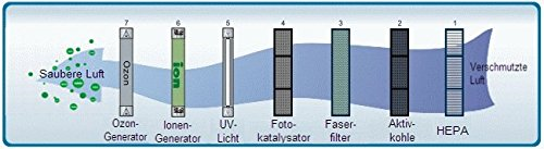 Baren B-H03 Luftreiniger, perlweiß, sehr leise mit HEPA-Filter, PM2.5 Feinstaubsensor, Ionisator, Aktivkohle, Fotokatalyse, UV-Licht, Ozonreinigung und Nacht-Funktion, ideal für Allergiker - 8