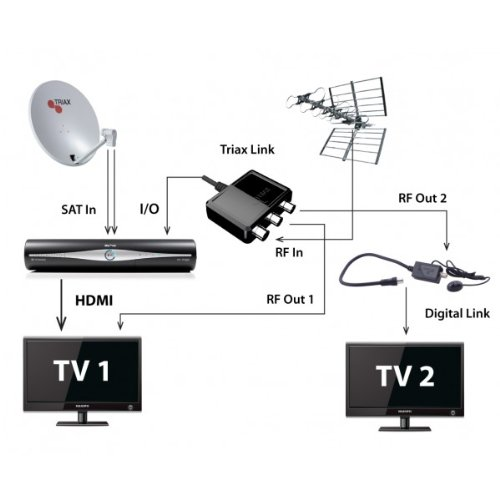Triax Link Rf Output For Sky Hd Box Amazon Co Uk Tv