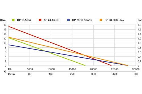 Metabo DP 28-10 S Inox Schmutzwasserpumpe - 3