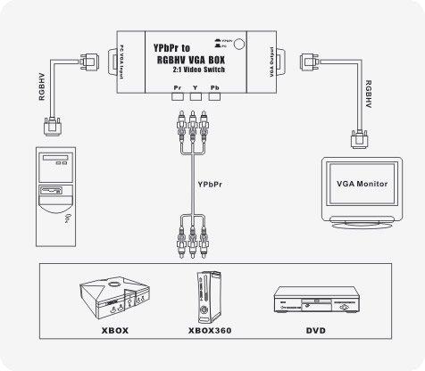 2-TECH HDTV YPbPr to RGBHV 2:1 VGA/UXGA Box Auflösung bis 1600x1200 Pixel