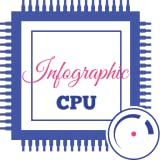 Infographic CPU : HW/SW Info