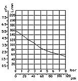 Implotex 850W Flüster leiser Kompressor - 6