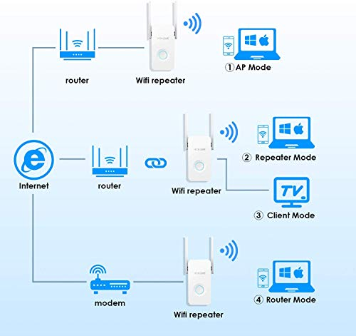 Hosome Repetidor WiFi 5GHz / 2.4GHz Amplificador WiFi 1200Mbps,  Repetidor Señal WiFi 4 en 1 Modo Repetidor de WiFi Ampliador de Cobertura Puerto de Ethernet,  Antena Dual,  WPS