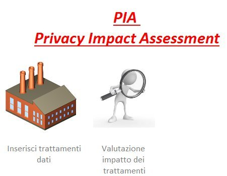 software-privacy-impact-assessment-valutazione-rischi-impatti-trattamenti-dati