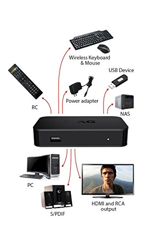 MAG IPTV Streamer