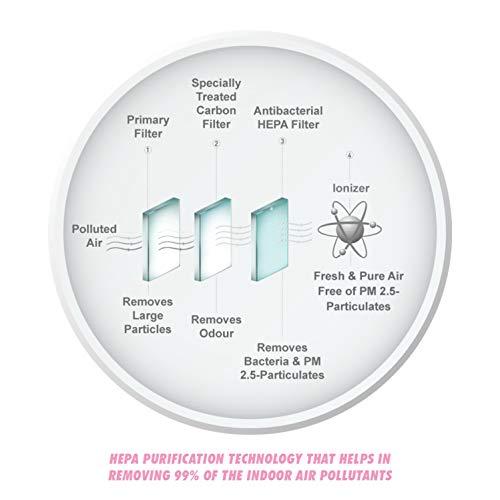 KENT Aura Room Air Purifier 45-Watt with HEPA Technology (White)