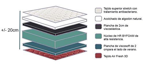 Colchón viscoelástico reversible memory fresh 3d-135x190cm