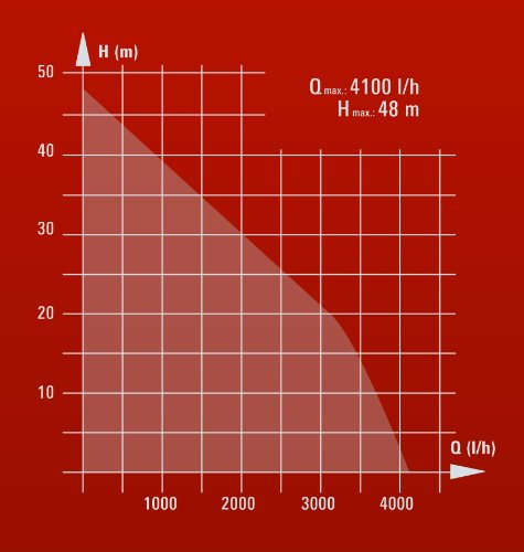 Einhell Hauswasserwerk GE-WW 9041 E (900 W, 4100 l/h, max. Förderdruck 4,8 bar, 20 l Behälter, ECO Power: mehr Fördermenge, weniger Stromverbrauch) - 14