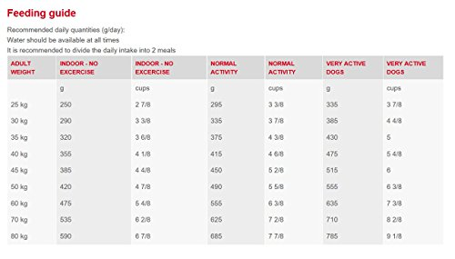 Royal Canin Dog Food Neutered Adult Large Dog Vet Care Nutrition 12 Kg