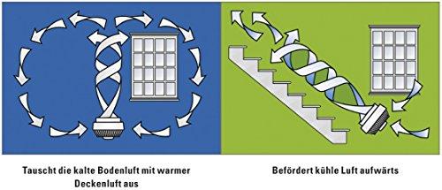 Vornado 573 Flacher Ventilator Bild 4*