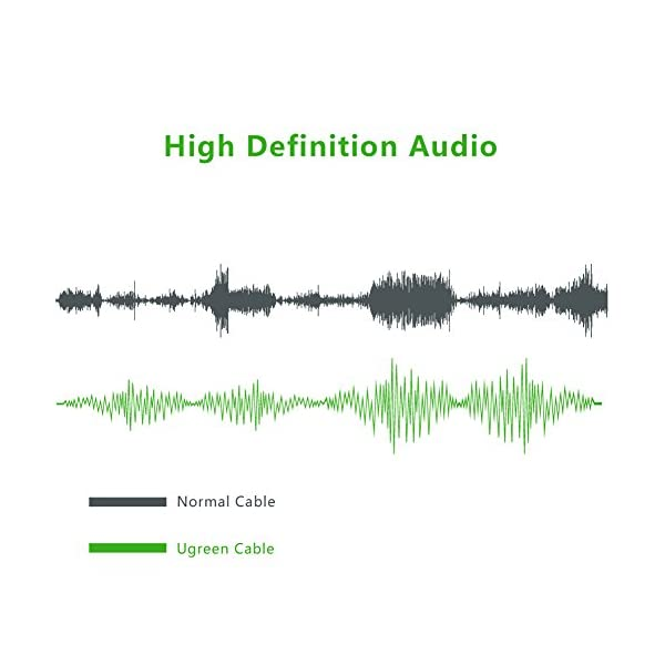 UGREEN Cavo Audio Stereo Hi-Fi XLR Maschio a XLR Femmina Pro-Serie per Microfono