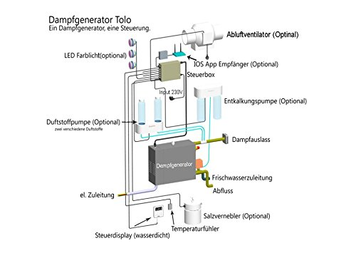 Dampfbad Dampfgenerator 5 KW Set inkl. Aromasystem 2-fach