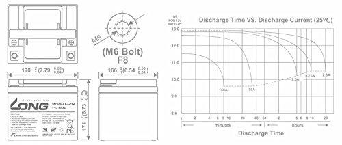 Akku kompatibel Elektro Rollstuhl Sunrise Medical Salsa M 24V 2x 12V 50Ah AGM