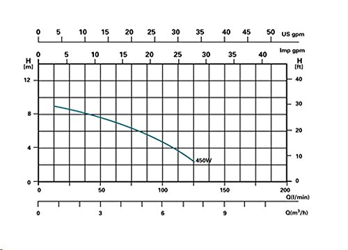 Sandfilterpumpe – Steinbach – Comfort 50 40200 - 3