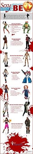 Das Museum Steckdose Charts der-non-sexy Halloween Kostüme-A3Poster Print