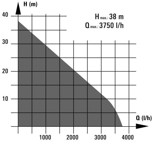 Einhell RG-AW 6536 Hauswasserautomat, 650 Watt, 3750 l/h Fördermenge, Edelstahlanschluss - 3