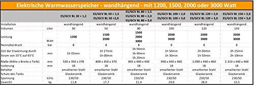 30 50 80 100 120 150 L Liter wandhängender Boiler - 2