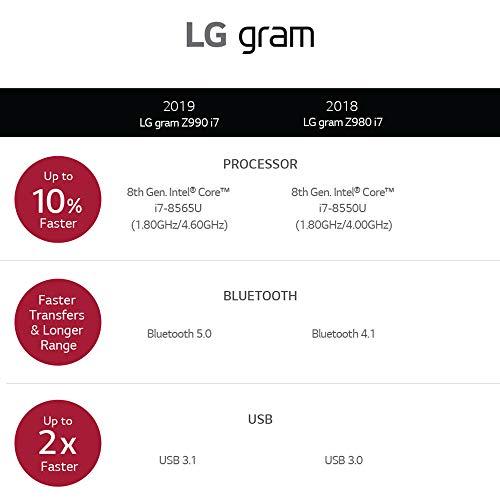 "LG Gram Laptop - 15.6"" Full HD Touchscreen, Intel 8th Gen Core i7, 16GB RAM, 256GB, 18.5 HRs Battery, USB Kind-C, - 15Z990-A.AAS7U1 (2019), Dark Silver Image 2"