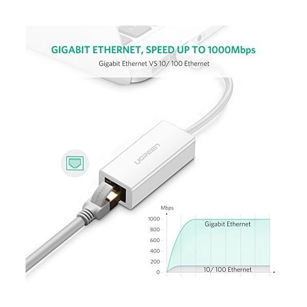 UGREEN-Rseau-Adaptateur-USB-30-vers-RJ45-Gigabit-Ethernet-USB-Rseau--1000-Mbps-Supporte-Windows-10-81-8-7-Vista-XP-Linux-Mac-OS-106-et-Suprieur