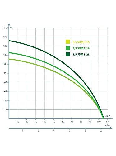 Tiefbrunnenpumpe-6300lh-230V-11-kW-90-mm-Tauchpumpe-Edestahl-Brunnenpumpen-sandvertrglich