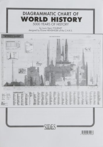 Diagrammatic Chart of World History - 5000 Years of History