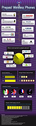 Der Museum Steckdose Charts von-Prepaid Wireless Handys-A3Poster Print (Wireless Prepaid)