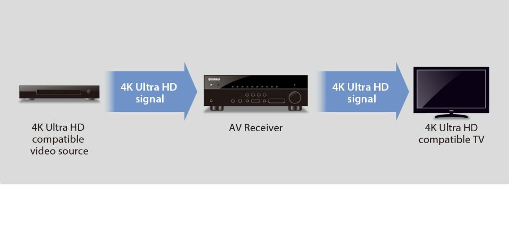 Yamaha rx v377 5 1 channel a v home theatre receiver for Yamaha home theatre customer care number
