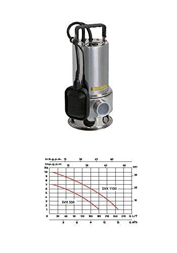 speroni-euromatic-svx-1100-pompa-automatica-sommersa-inox-1100w-immersione-60mm-prevalenza-10mt-pomp