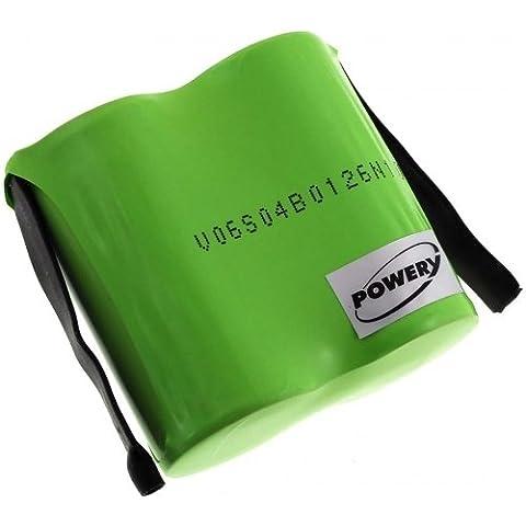 Batería para Fluke modelo 2261584