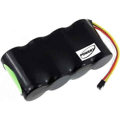 Batería para Fluke modelo B11483