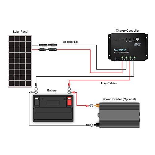 Renogy 200W Kit pannello solare completo per caricabatterie 12V 24V: 2pcs 100W Pannello solare + cavo solare + 30A Regolatore di carica PWM + MC4 Y Connettori + Z Supporti