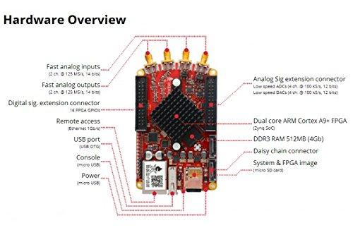 NEU! Red Pitaya - Barebone - Open Source Instrument (universelles Signal-Messgerät und -Generator)