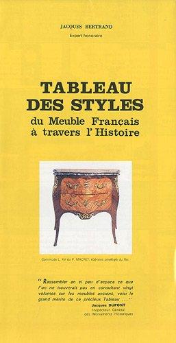 Tableau des styles du Meuble Français à travers l'Histoire