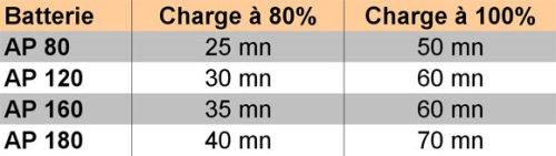 Preisvergleich Produktbild Stihl Ladegerät AL 300 Schnellladegerät 4850 430 5500