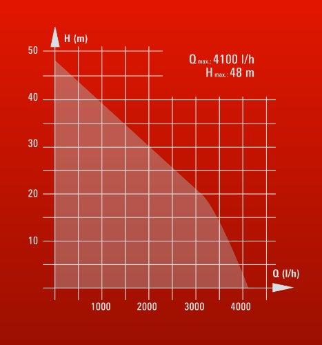 Einhell Hauswasserautomat GE-AW 9041 E (900 W, 4100 l/h Fördermenge, max. Förderhöhe 48 m, Vorfilter mit integriertem Rückschlagventil) - 12